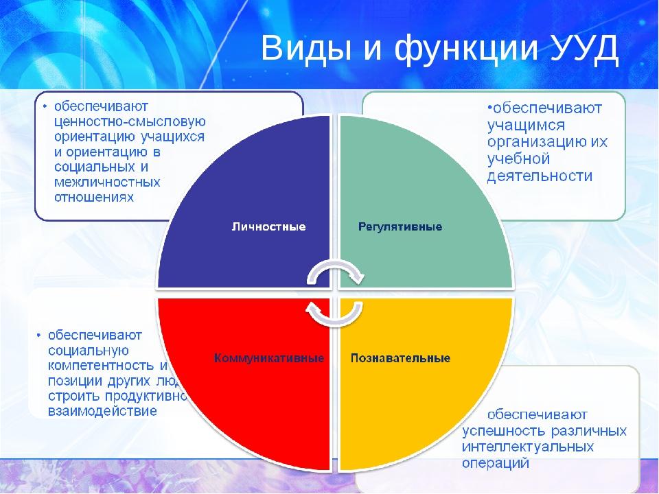 Виды и функции УУД