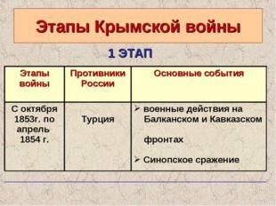 Этапы Крымской войны 1 ЭТАП Этапы войны Противники РоссииОсновные события С