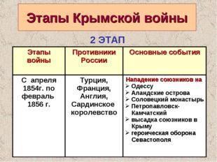 Этапы Крымской войны 2 ЭТАП Этапы войны Противники РоссииОсновные события С