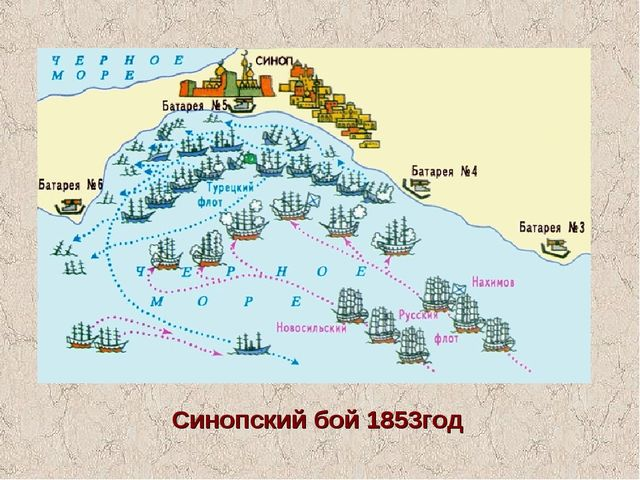 Синопский бой 1853год
