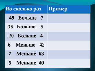 Во сколько раз Пример 49 Больше 7 35 Больше 5 20Больше 4 6 Меньше 42 7 Меньш