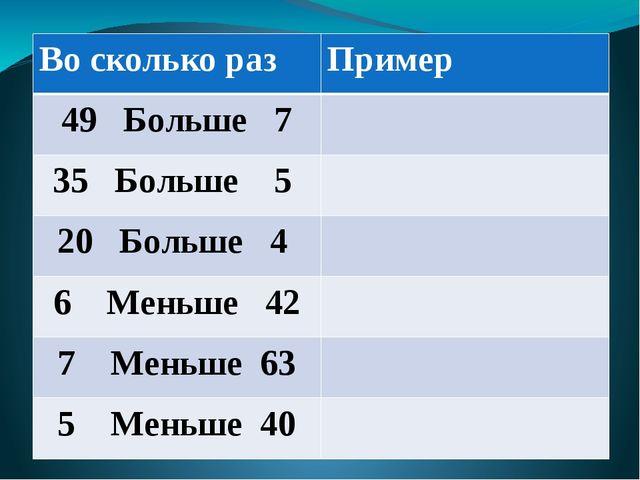 Во сколько раз Пример 49 Больше 7 35 Больше 5 20Больше 4 6 Меньше 42 7 Меньш...