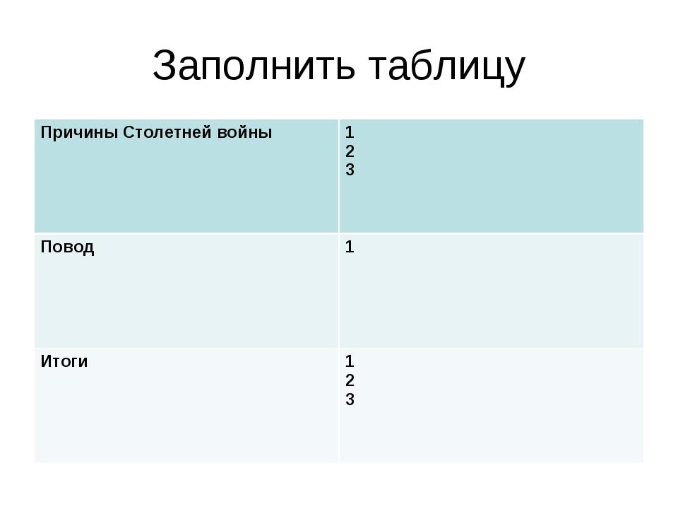 Заполнить таблицу Причины Столетней войны1 2 3 Повод1 Итоги1 2 3