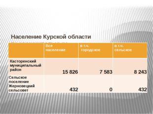 НаселениеКурскойобласти помуниципальным образованиям(на 1 января 2015)