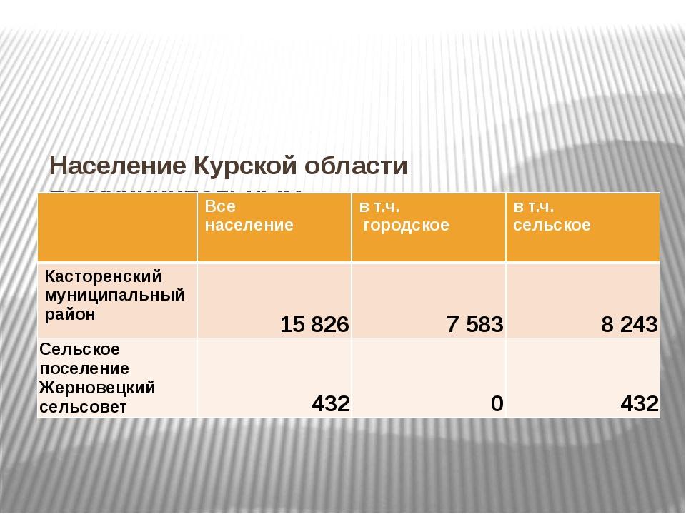 НаселениеКурскойобласти помуниципальным образованиям(на 1 января 2015) ...