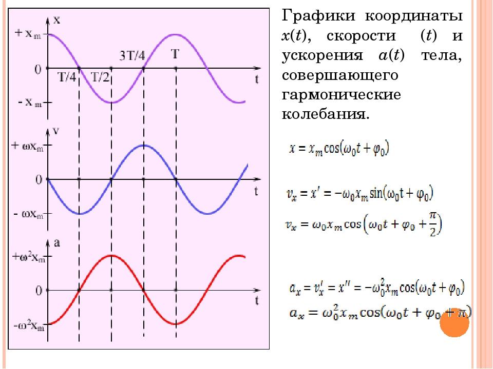 Графики координаты x(t), скорости υ(t) и ускорения a(t) тела, совершающего га...