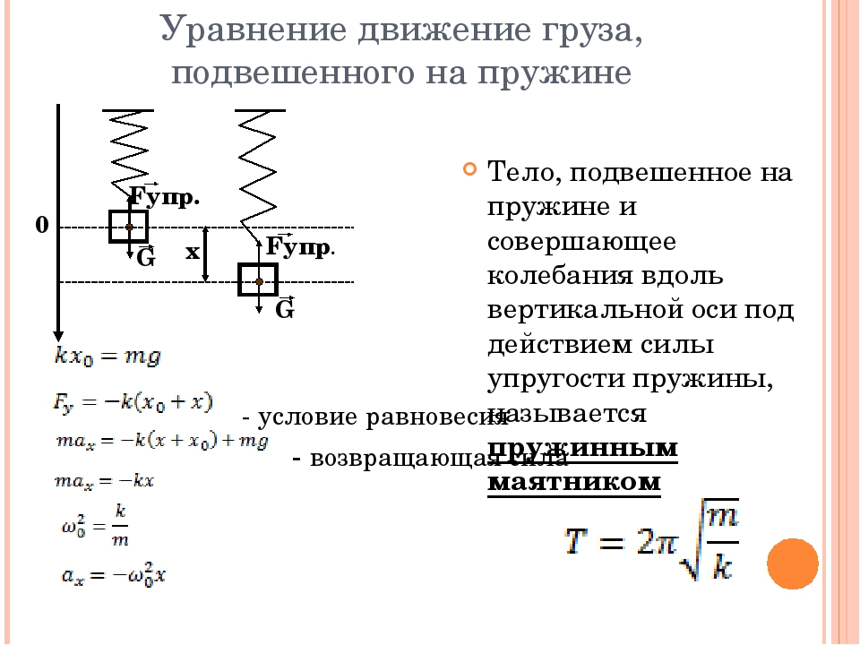 Уравнение движение груза, подвешенного на пружине - условие равновесия - воз...