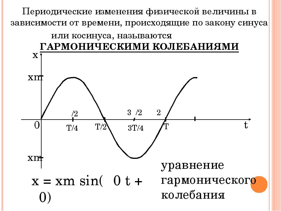Периодические изменения физической величины в зависимости от времени, происхо...