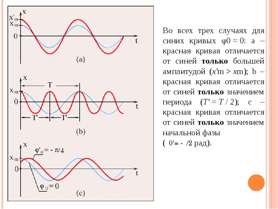 Во всех трех случаях для синих кривых φ0=0: а – красная кривая отличается...