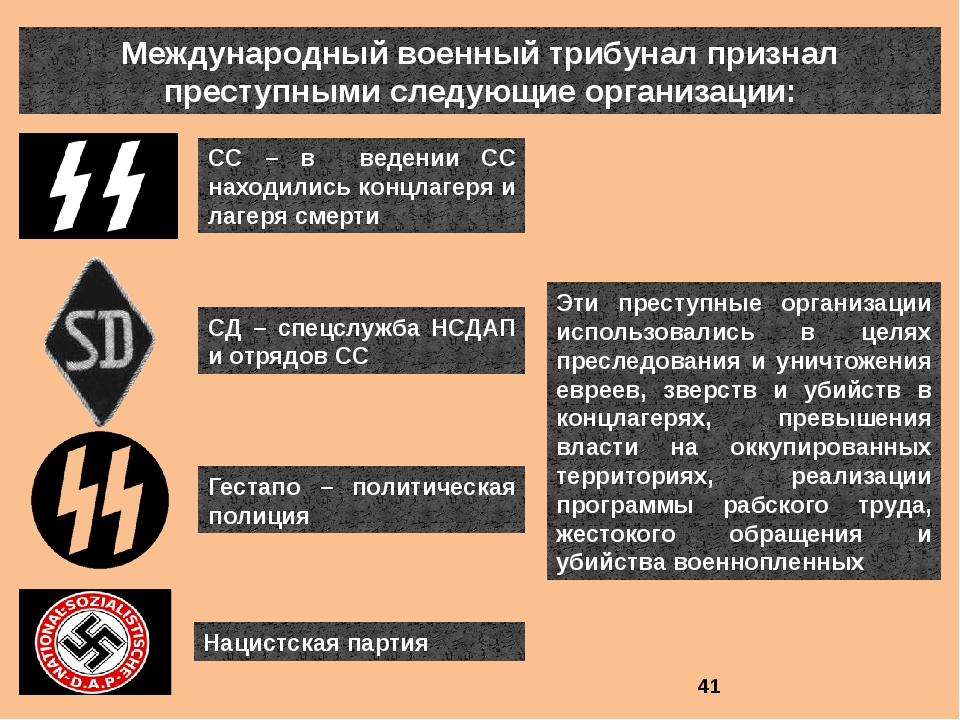 Международный военный трибунал признал преступными следующие организации: СС...