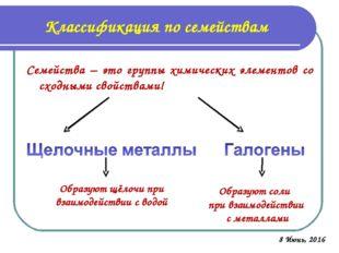 Классификация по семействам Семейства – это группы химических элементов со сх