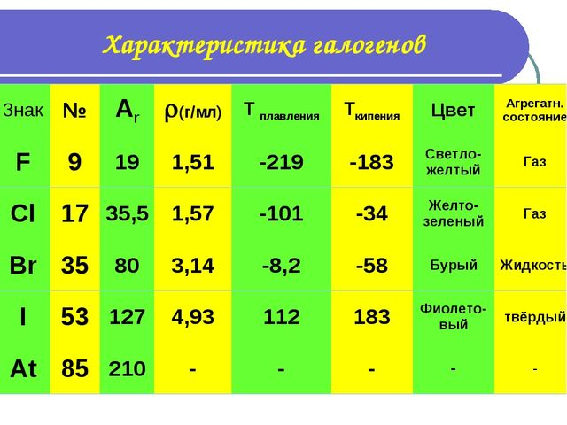 Характеристика галогенов Знак№Ar(г/мл)T плавленияTкипенияЦветАгрегатн...