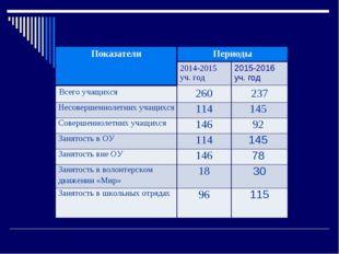 ПоказателиПериоды 2014-2015 уч. год2015-2016 уч. год Всего учащихся260