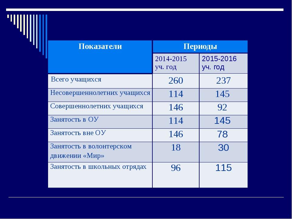 ПоказателиПериоды 2014-2015 уч. год2015-2016 уч. год Всего учащихся260...
