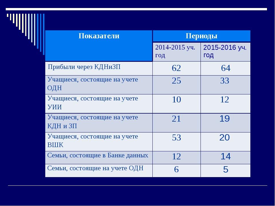 ПоказателиПериоды 2014-2015 уч. год2015-2016 уч. год Прибыли через КДНиЗ...