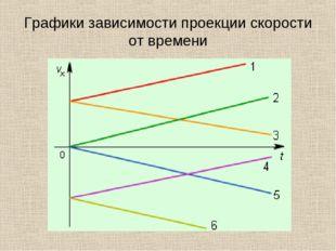 Графики зависимости проекции скорости от времени