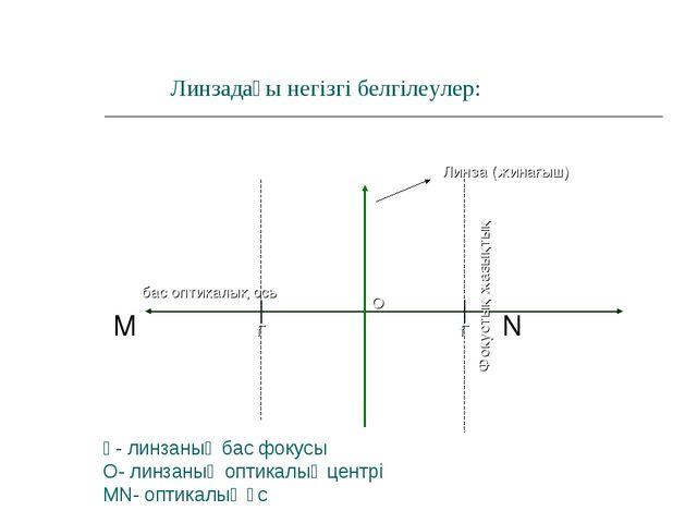 Ғ- линзаның бас фокусы О- линзаның оптикалық центрі MN- оптикалық өс М N Линз...