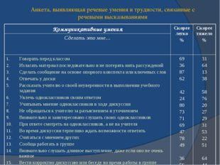 Анкета, выявляющая речевые умения и трудности, связанные с речевыми высказыва