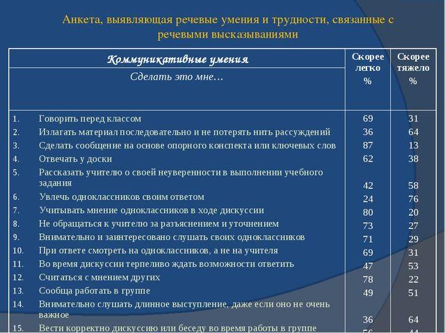 Анкета, выявляющая речевые умения и трудности, связанные с речевыми высказыва...