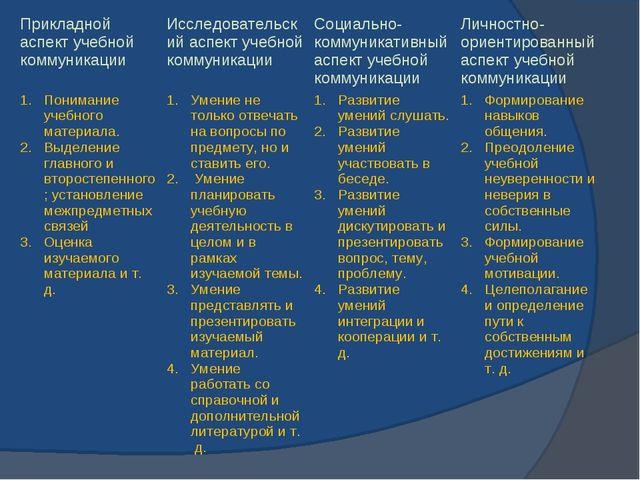 Прикладной аспект учебной коммуникацииИсследовательский аспект учебной комму...