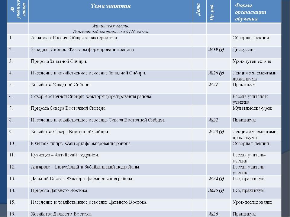 Примерное тематическое и поурочное планирование курса «География России. Прир...
