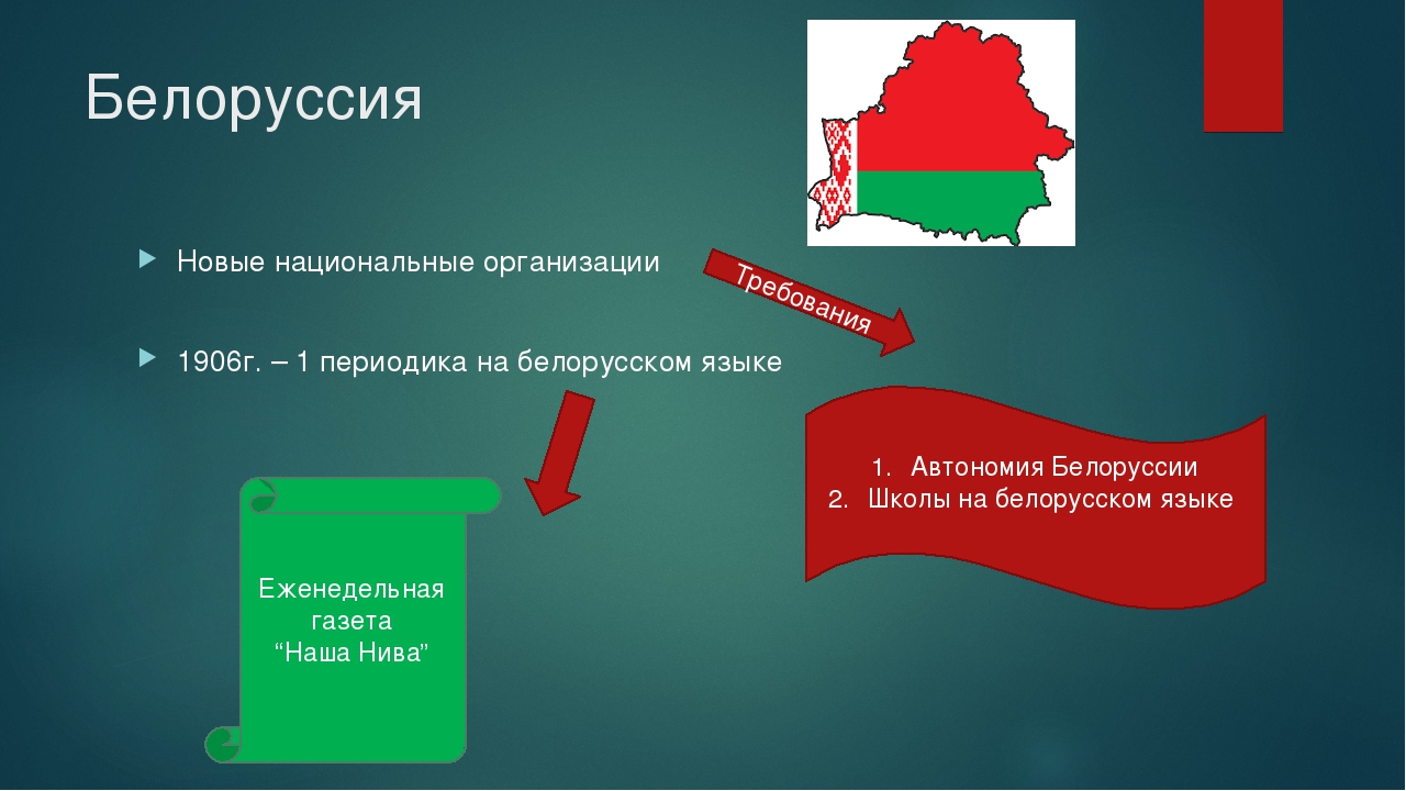 Белоруссия Новые национальные организации 1906г. – 1 периодика на белорусском...