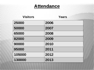 Attendance Visitors Years 25000 2006 50000 2007 65000 2008 82000 2009 90000 2