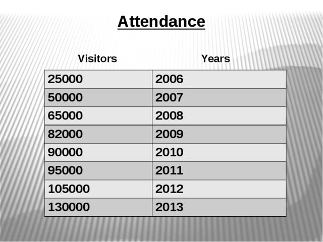 Attendance Visitors Years 25000 2006 50000 2007 65000 2008 82000 2009 90000 2...