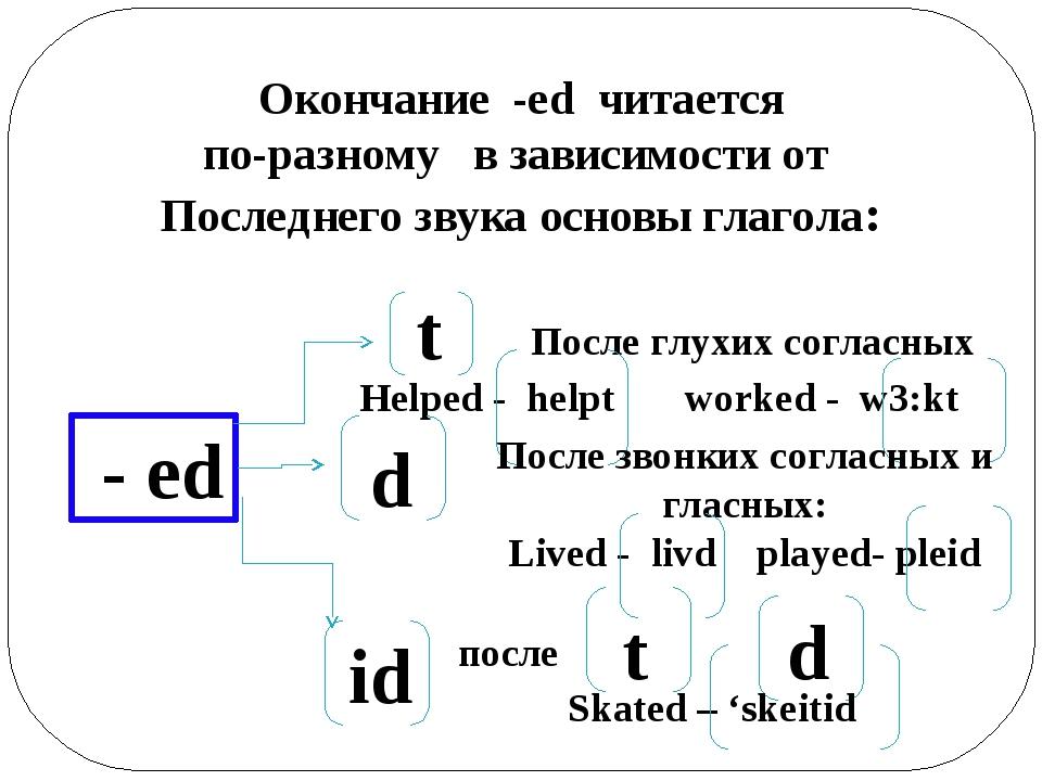 Окончание -ed читается по-разному в зависимости от Последнего звука основы гл...