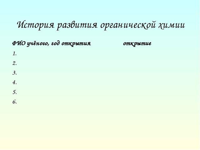 История развития органической химии ФИО учёного, год открытия 1. 2. 3. 4. 5....