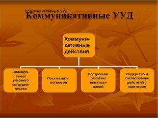 Коммуникативные УУД Коммуни- кативные действия Планиро- вание учебного сотру