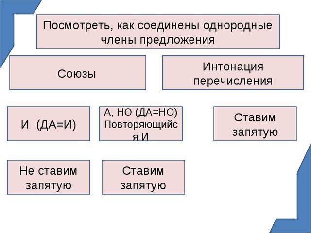 Посмотреть, как соединены однородные члены предложения Союзы И (ДА=И) Интонац...