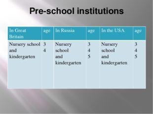 Pre-school institutions In GreatBritain age In Russia age In the USA age Nurs