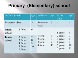 Primary (Elementary) school In Great Britain age In Russia age In the USA age
