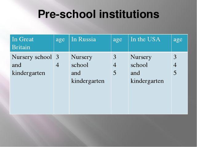 Pre-school institutions In GreatBritain age In Russia age In the USA age Nurs...