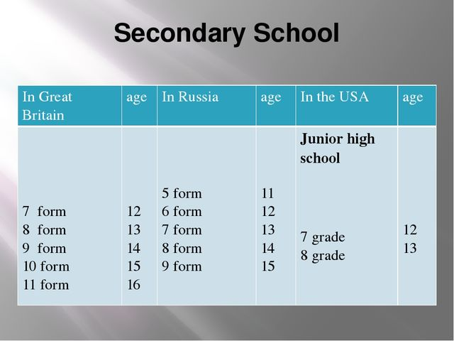 Secondary School In Great Britain age In Russia age In the USA age 7 form 8fo...
