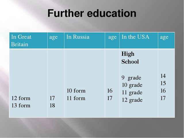 Further education In Great Britain age In Russia age In the USA age 12 form 1...