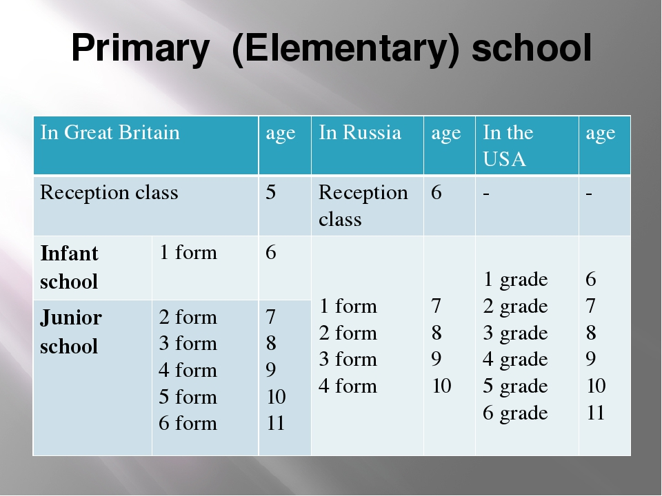 Primary (Elementary) school In Great Britain age In Russia age In the USA age...