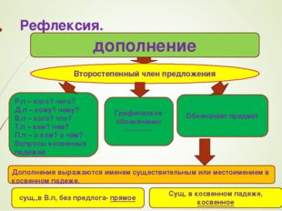 Рефлексия. дополнение Второстепенный член предложения Р.п – кого? чего? Д.п –