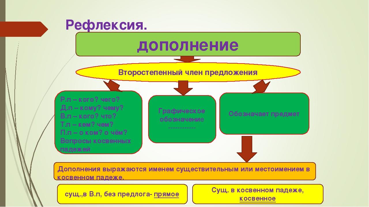 Рефлексия. дополнение Второстепенный член предложения Р.п – кого? чего? Д.п –...