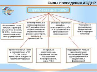 Силы проведения АСДНР Федеральные, регио-нальные, территори-альные ПСО и служ