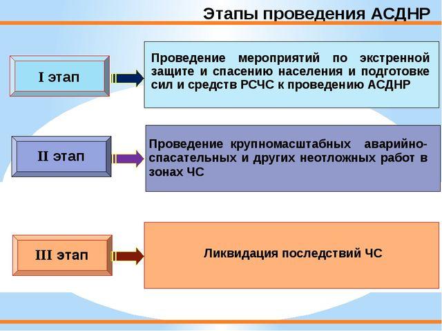 Этапы проведения АСДНР II этап I этап III этап Проведение мероприятий по экст...