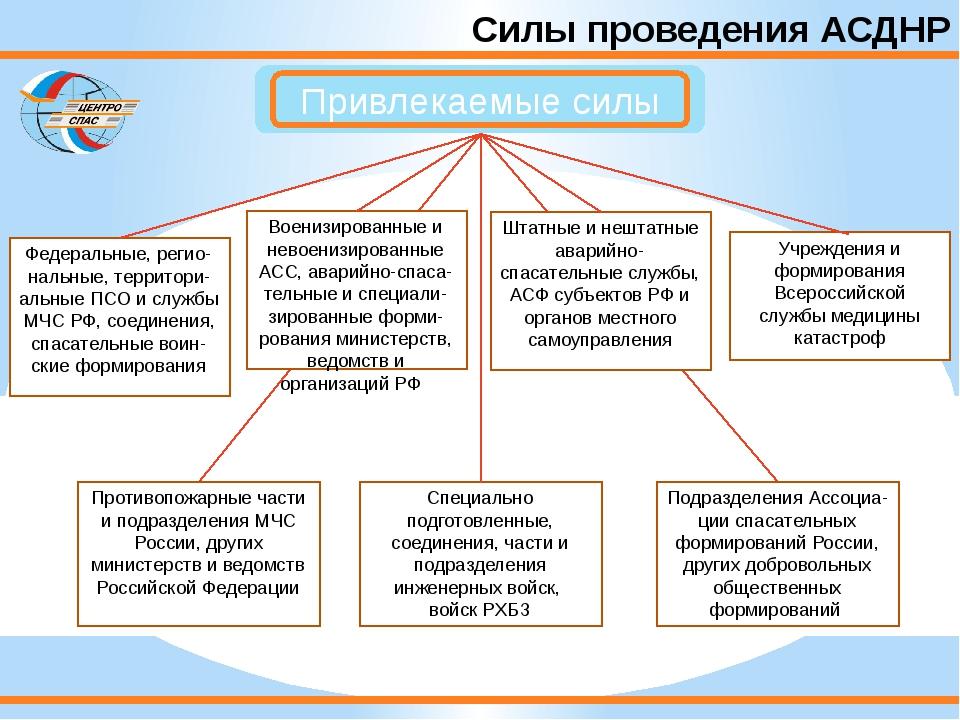 Силы проведения АСДНР Федеральные, регио-нальные, территори-альные ПСО и служ...
