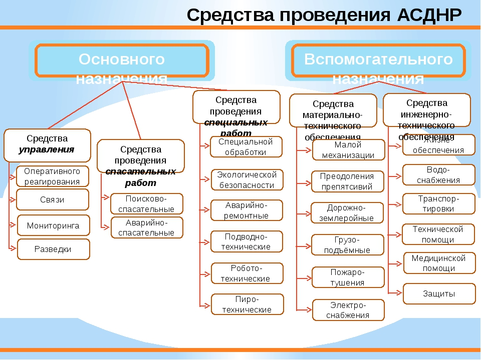 Средства проведения АСДНР Средства управления Средства проведения специальных...