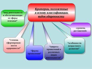 """Критерии, положенные в основу классификации видов одаренности """"вид деятельнос"""