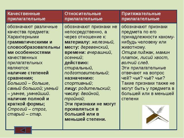 Качественные прилагательные Относительные прилагательные Притяжательные при...
