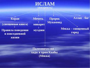 ИСЛАМ (покорность) Коран (священная книга) Правила поведения в повседневной ж
