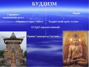 БУДДИЗМ Середина I тысячелетия до н.э. Общины в горах Тибета Буддистский храм