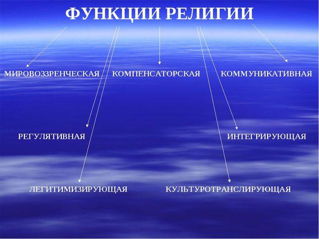 ФУНКЦИИ РЕЛИГИИ МИРОВОЗЗРЕНЧЕСКАЯ КОМПЕНСАТОРСКАЯ ИНТЕГРИРУЮЩАЯ РЕГУЛЯТИВНАЯ...