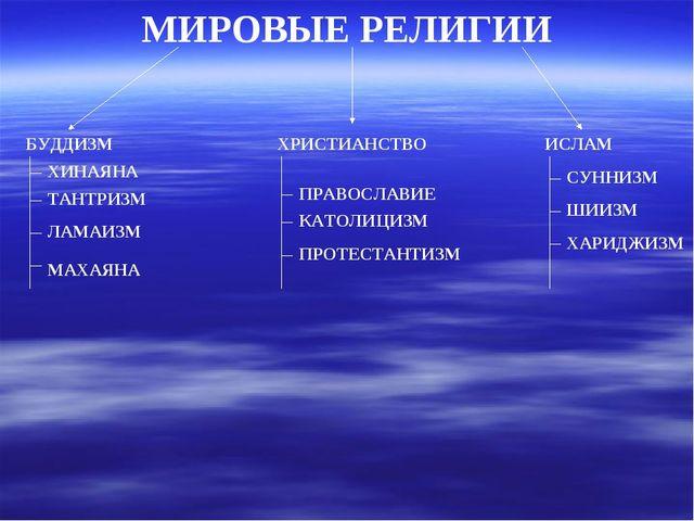 МИРОВЫЕ РЕЛИГИИ БУДДИЗМ ИСЛАМ ХРИСТИАНСТВО ЛАМАИЗМ ХИНАЯНА МАХАЯНА ПРАВОСЛАВИ...